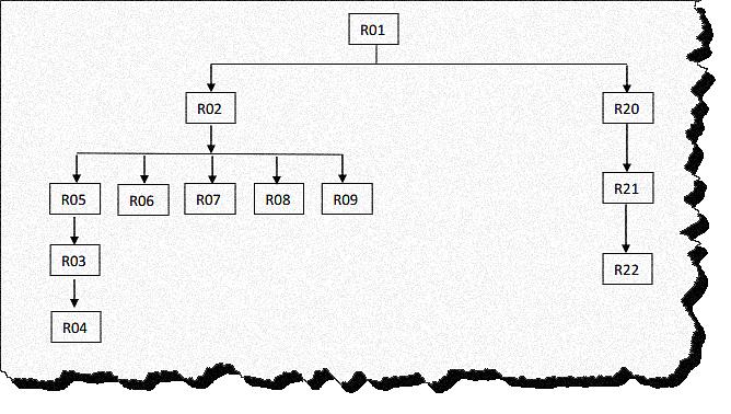 Orden de validación de estructuras
